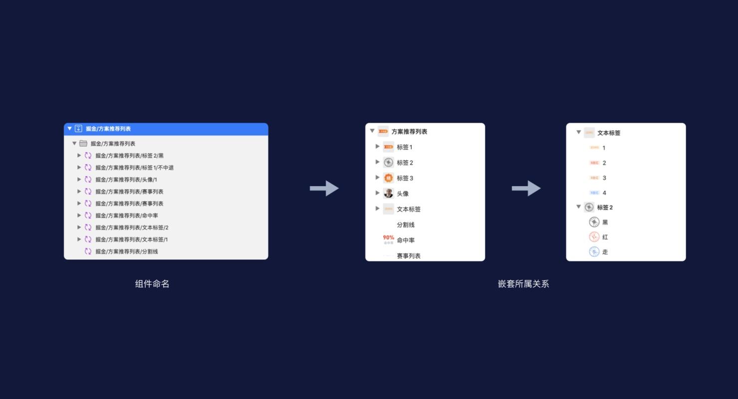 用一个落地项目,帮你掌握Sketch组件的制作思路