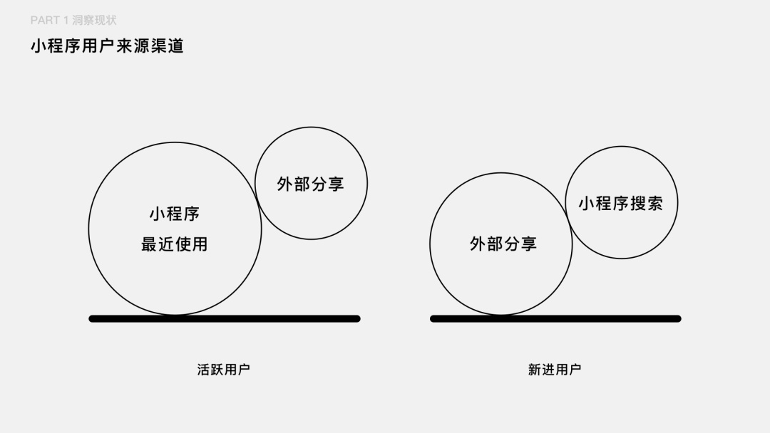 如何把用户核心路径转化成设计语言?来看企鹅电竞的实战案例!