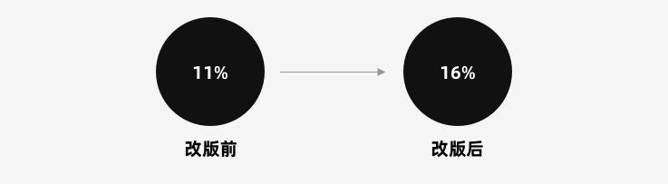 进阶高级设计师!设计方案如何被量化验证?