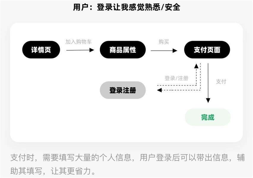 从美工到设计师,影响用户行为的8个视觉策略(下)