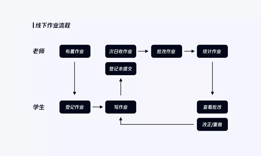 腾讯实战案例!QQ群作业背后的设计思考和故事