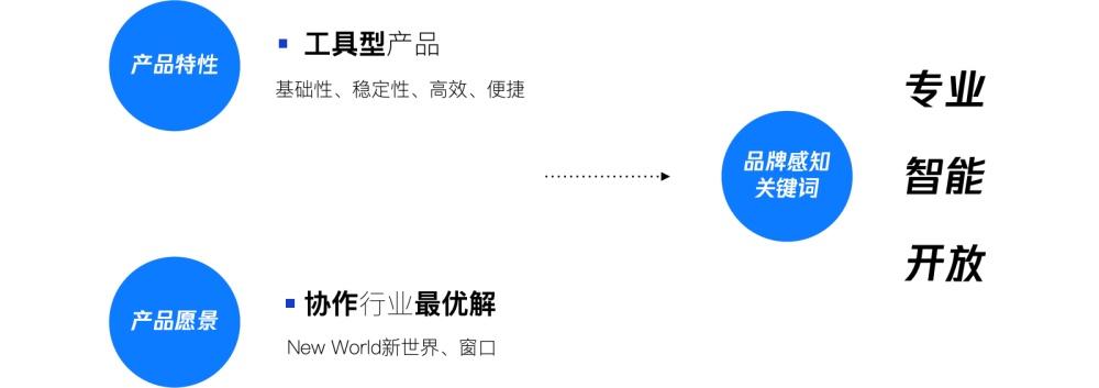 腾讯文档如何做品牌升级?来看这份复盘总结 (上)