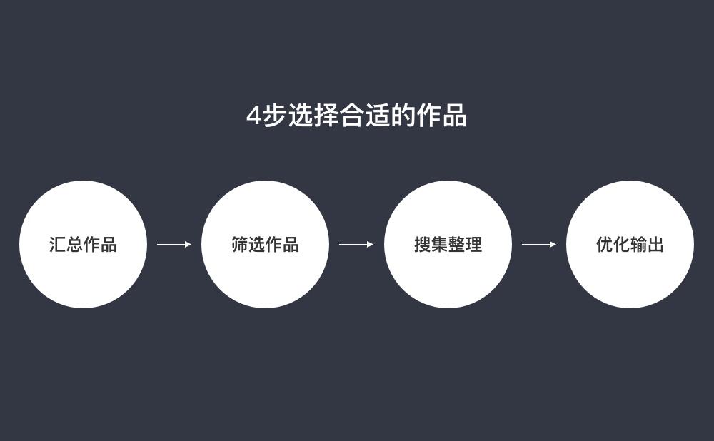 腾讯设计师:从零开始帮你做出能进大厂的作品集