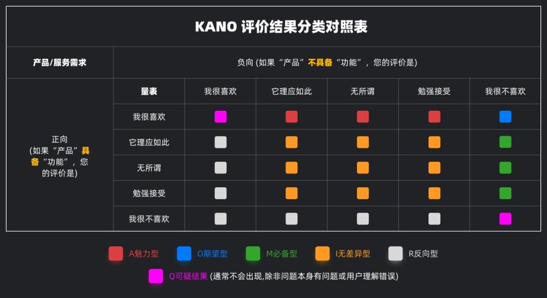 UI 进阶必学系列:需求分析工具 KANO 模型