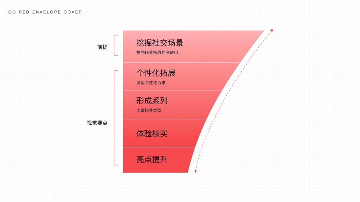 过亿人使用的QQ红包社交,是如何设计出来的?
