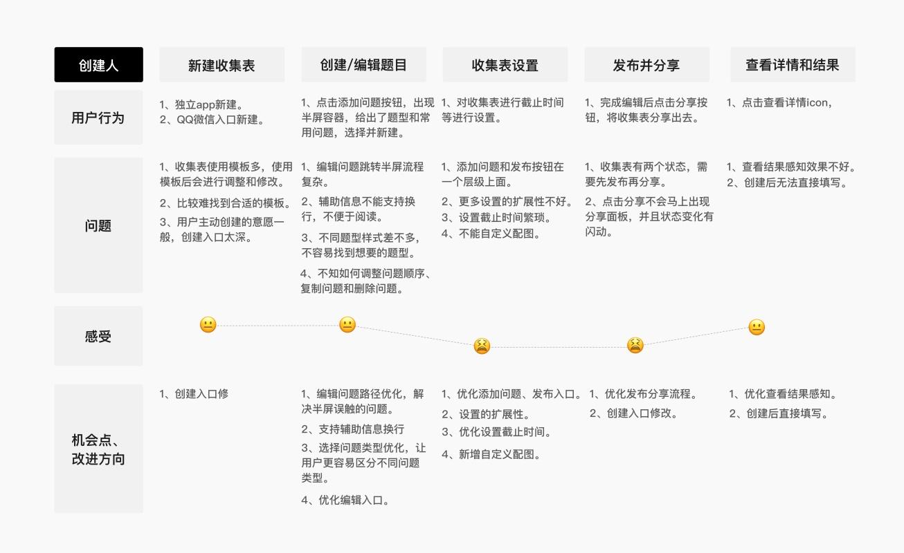 实战案例!腾讯文档在线收集表设计复盘总结