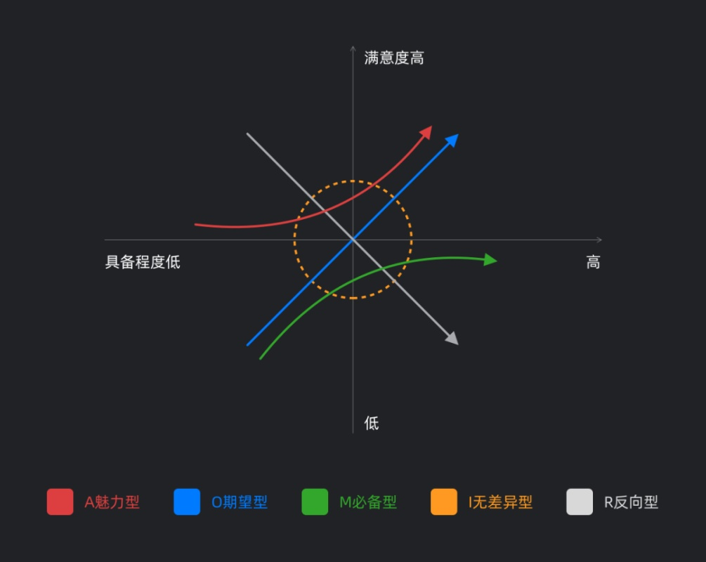 工作一两年还在原地踏步的UI设计师,该如何进阶学习?