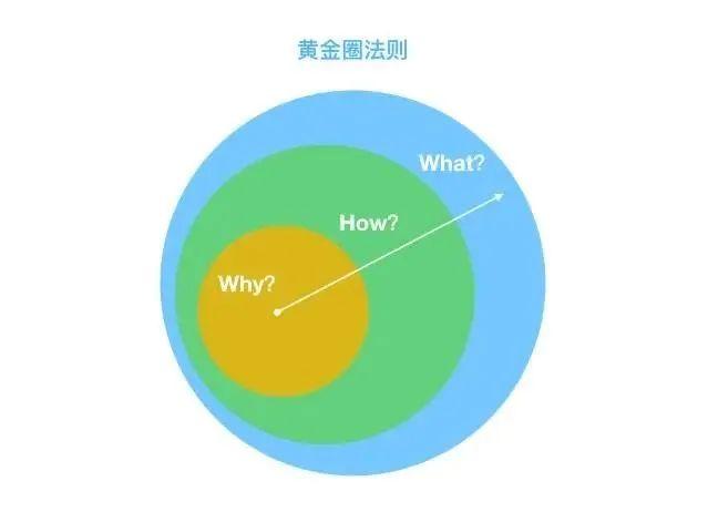 如何用经典的「黄金圈法则」,帮你快速完成需求分析?