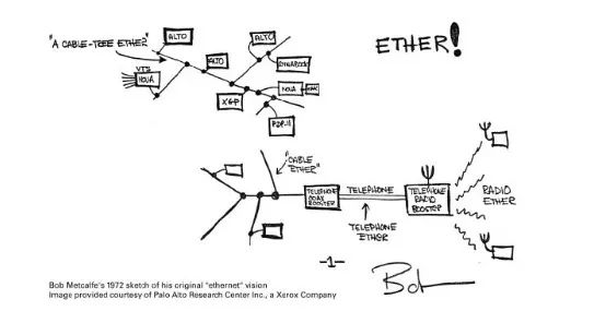 被严重低估的法则:指引未来互联网方向的「梅特卡夫定律」