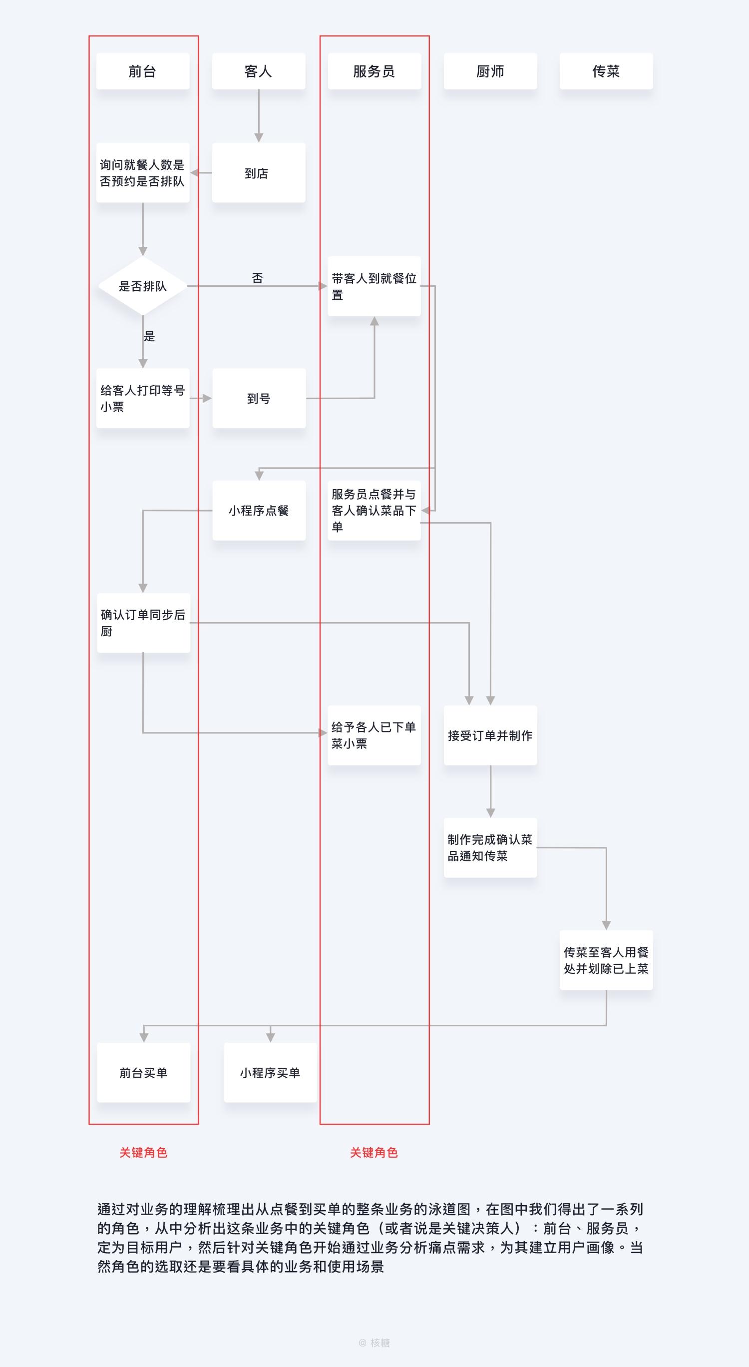 万字干货!深度解析「B端用户画像」的特征和建立方法