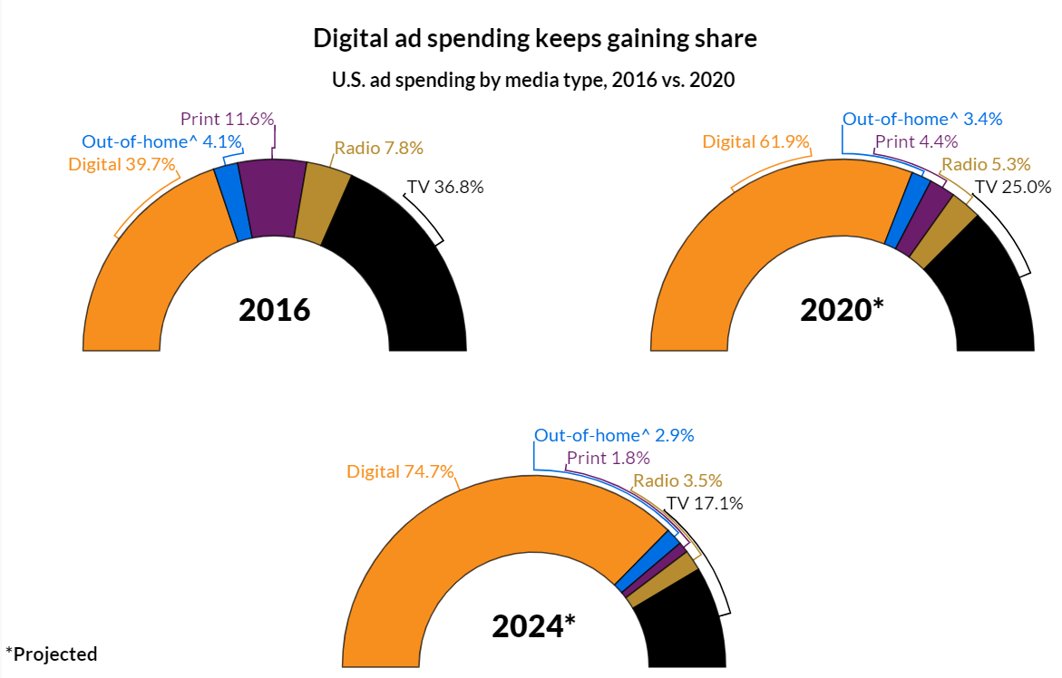新鲜出炉!2021年值得关注的11个内容营销趋势