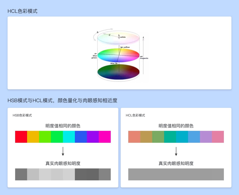 超多案例!B 端后台类产品的图表设计思路及方法