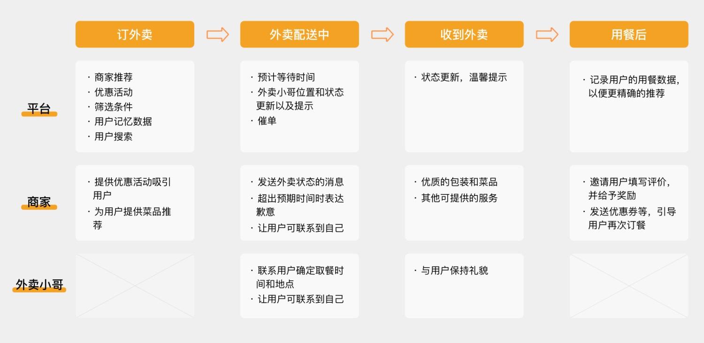 超多知识点!服务设计概述及国内外案例分析