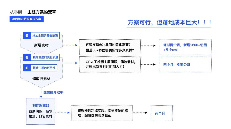 大厂能有多专业?看完QQ主题升级案例后我服了!