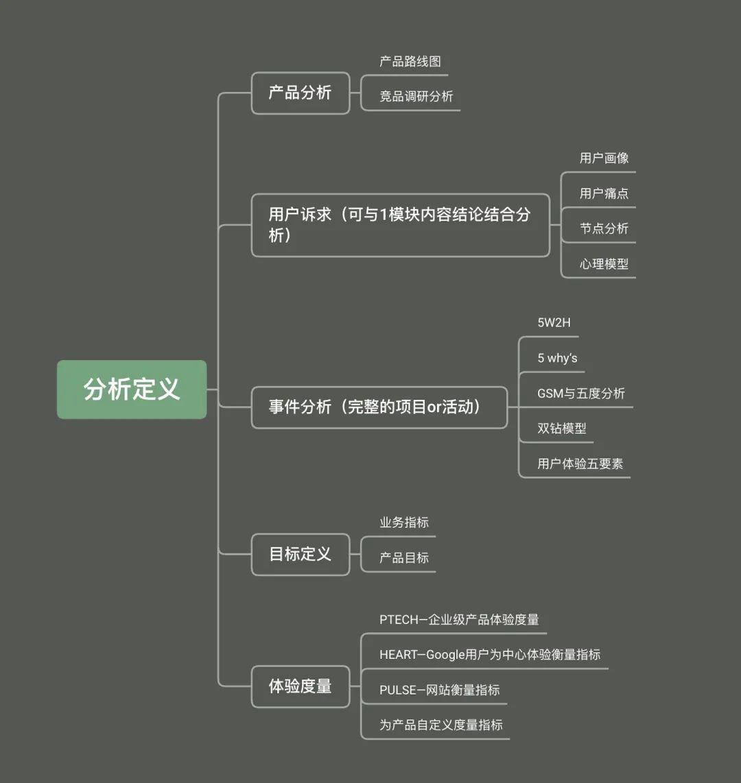 用一篇文章,帮你搭建从UI到UX设计的超全知识体系