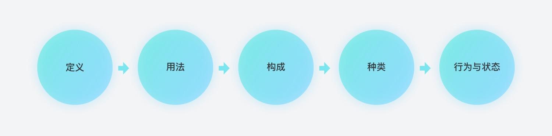 超全面!移动端弹出层组件的定义、应用与设计