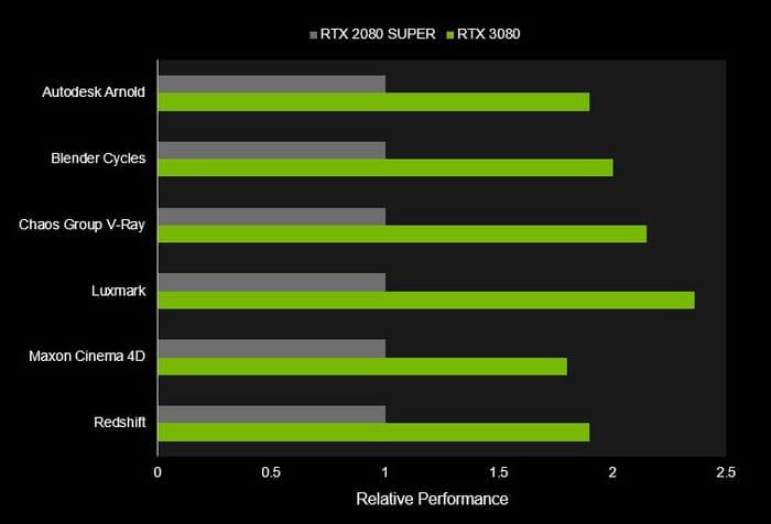 NVIDIA Studio 如何改变创意设计 PC 格局