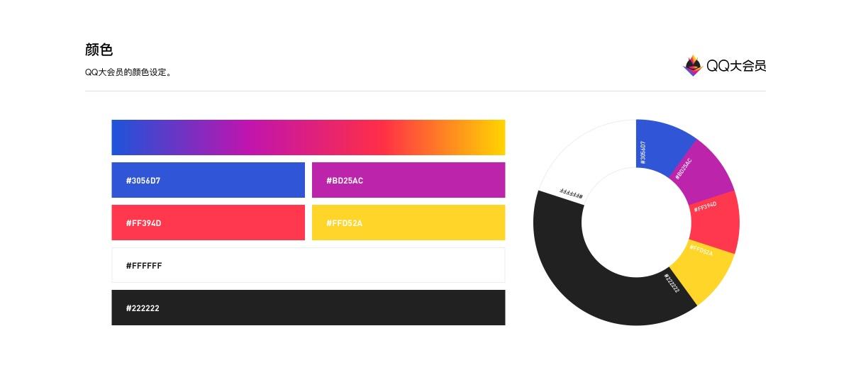 腾讯实战复盘!QQ大会员品牌运营策划与设计