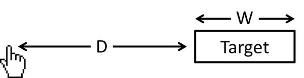 用一篇超全面的文章,帮你读懂经典的费茨定律