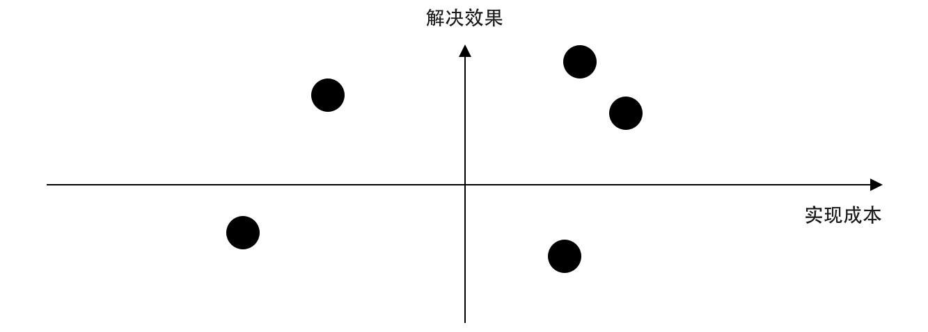 京东设计师:我用「整理术」整理B端设计思路(下)