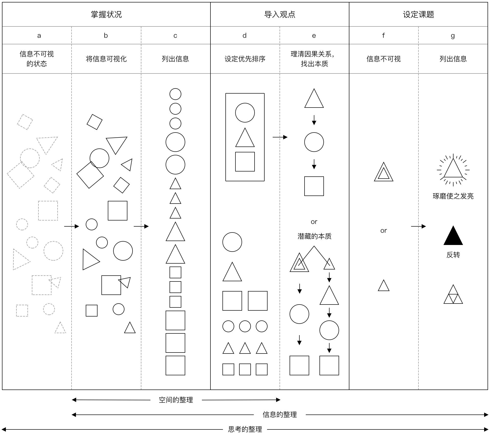 京东设计师:我用「整理术」整理B端设计思路(上)