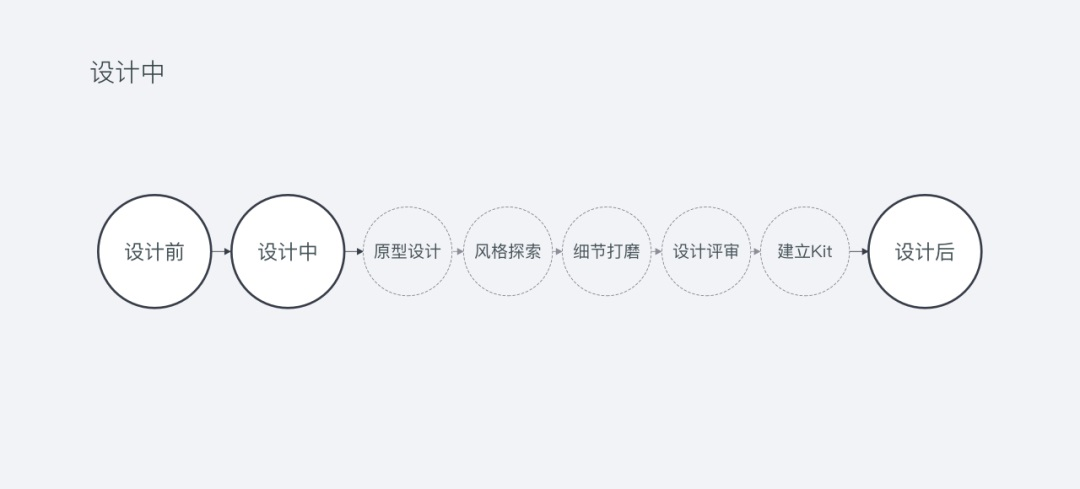 3分钟帮你快速了解UI设计全流程