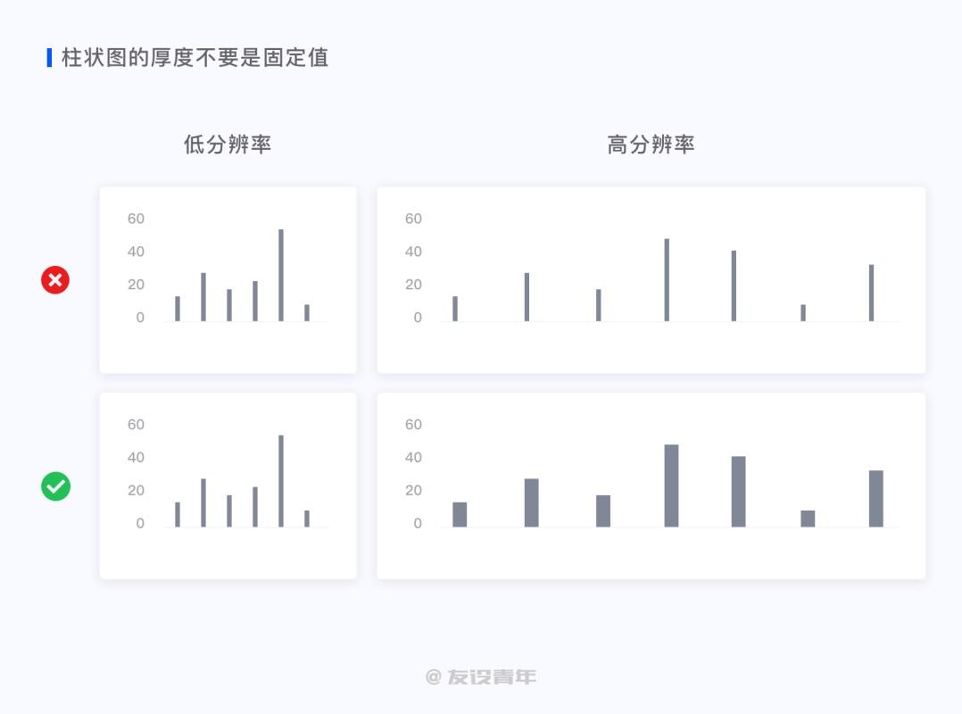 数据可视化设计必修课(一):图表篇