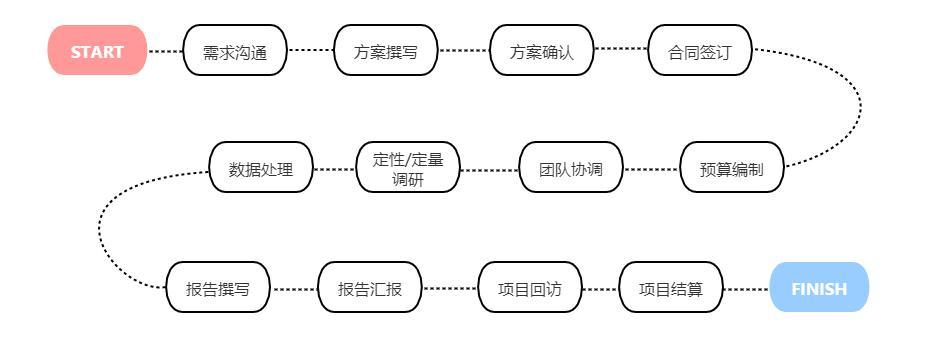 如何用12个步骤,从零开始完成一次大厂级的用研项目?