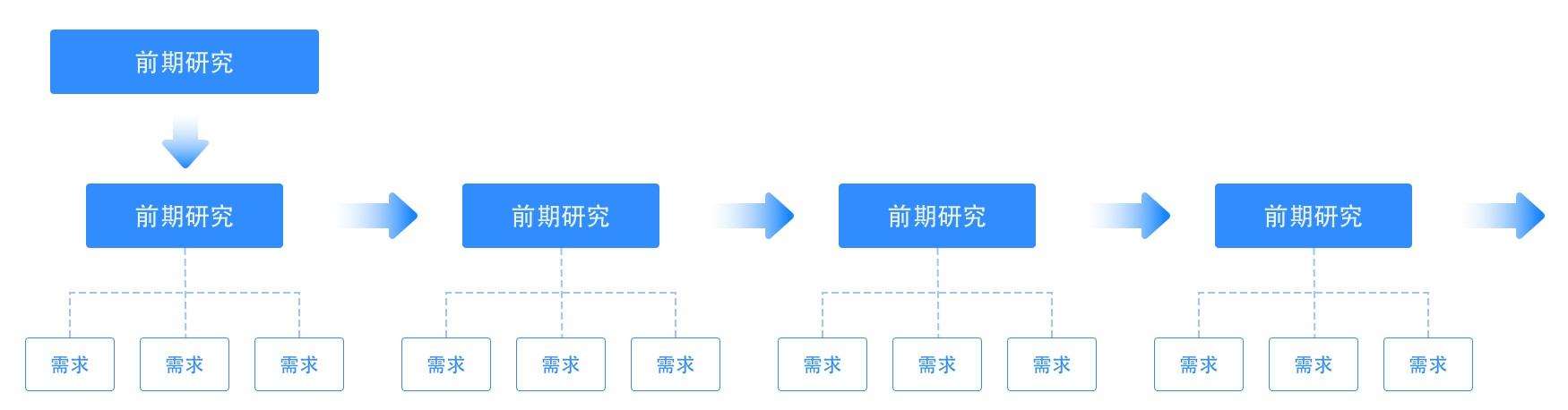 B端设计师怎样发挥设计价值?来看京东高手的总结!