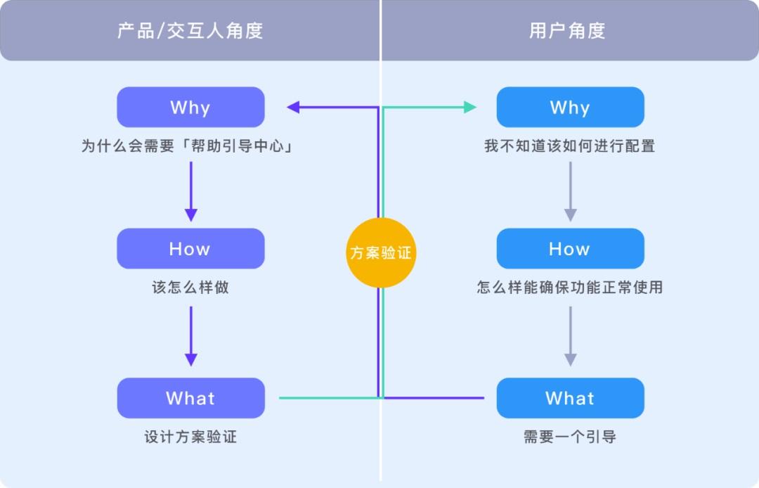 从四个维度,帮你了解原型图背后的黄金圈法则!