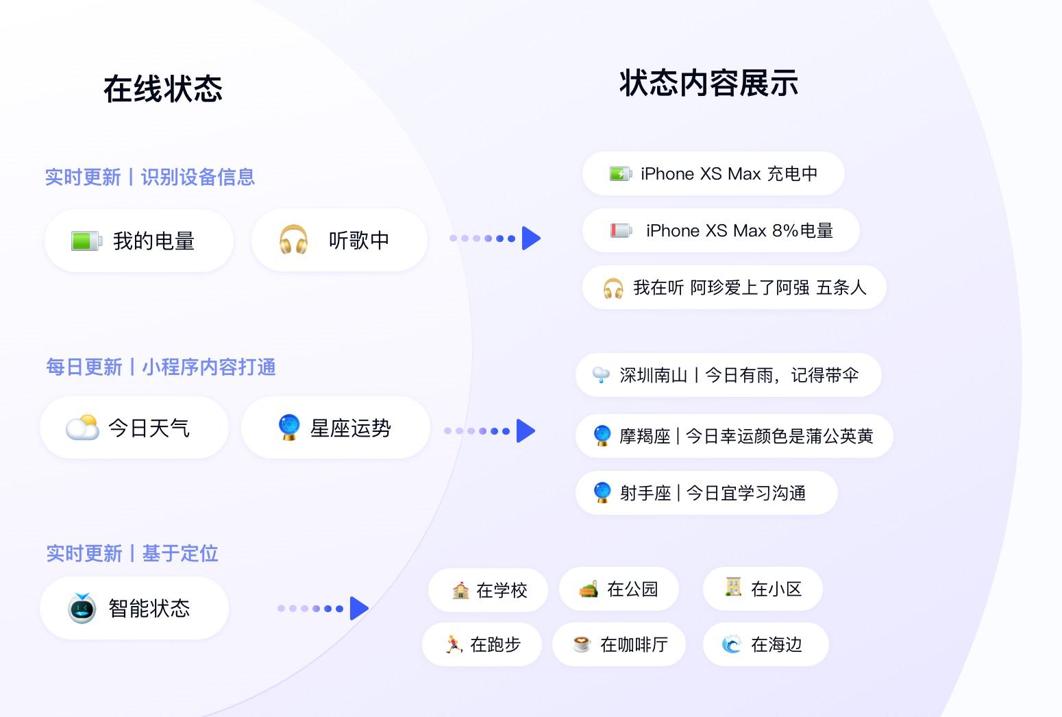腾讯实战案例!十多年的QQ在线状态是如何做好重设计的?