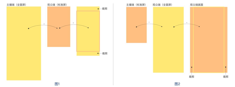如何设计一个高转化的直播间?来看京东高手的总结!