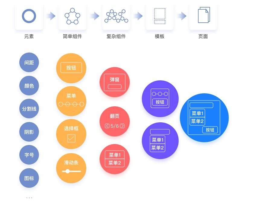壹周速读:帮你搞定复杂项目的设计系统到底是什么
