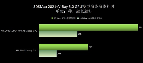 RTX 30 系列 Laptop GPU,带来新一波创作激情