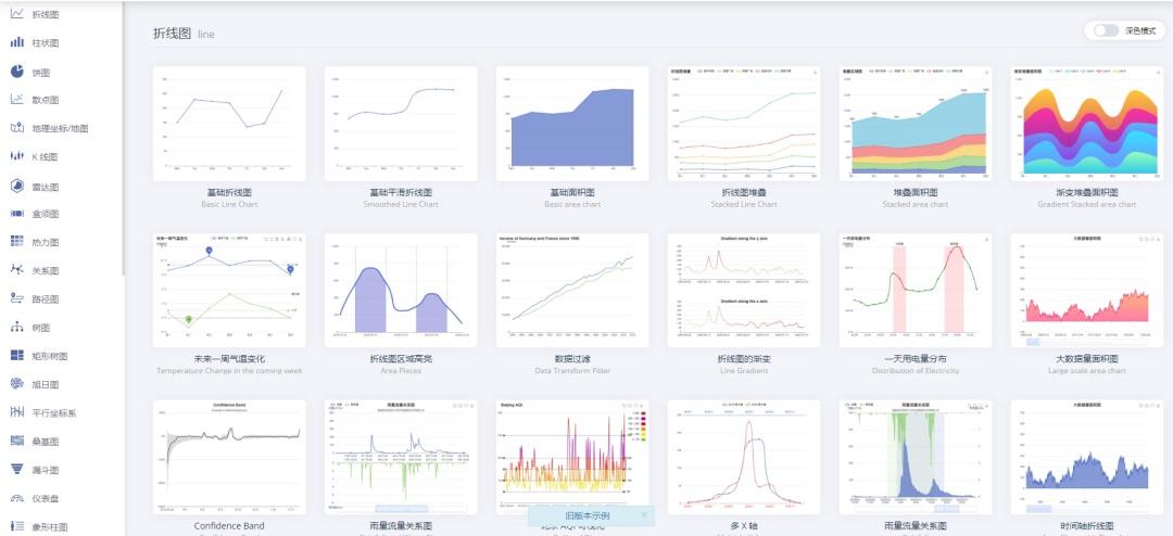 轻松三步搞定数据统计分析:统计+分析+可视化!