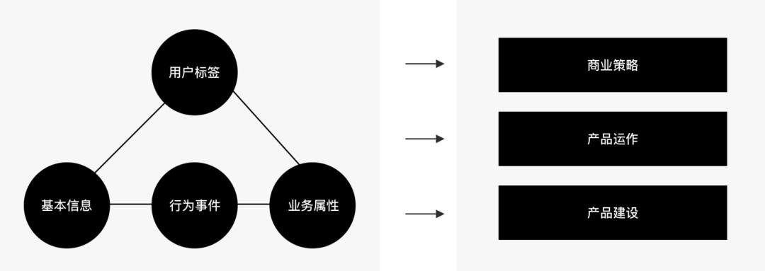 量化设计价值(一) :如何分层获取产品数据?