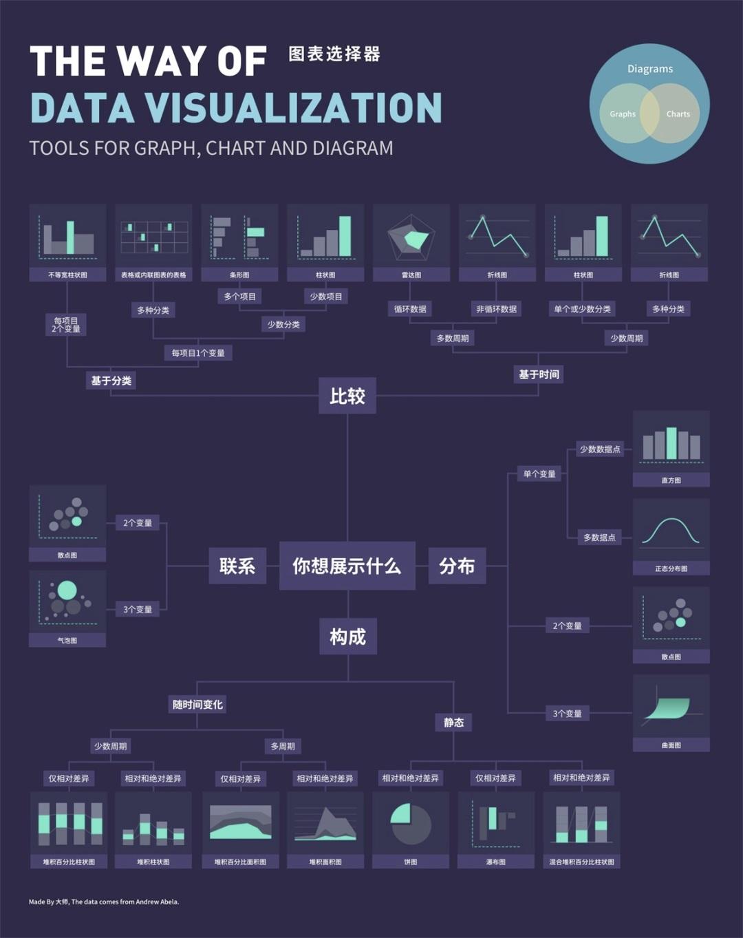 B 端设计指南(六):数据图表怎么设计?