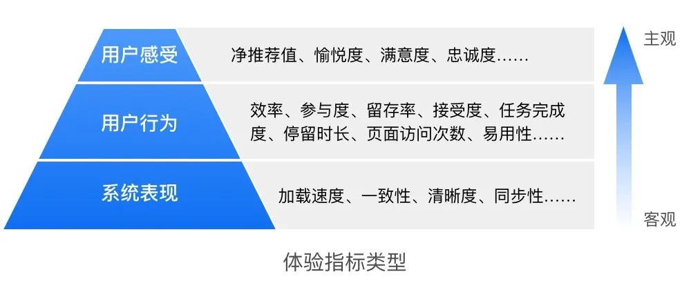 如何做好用户体验度量?京东设计师总结了五个步骤!