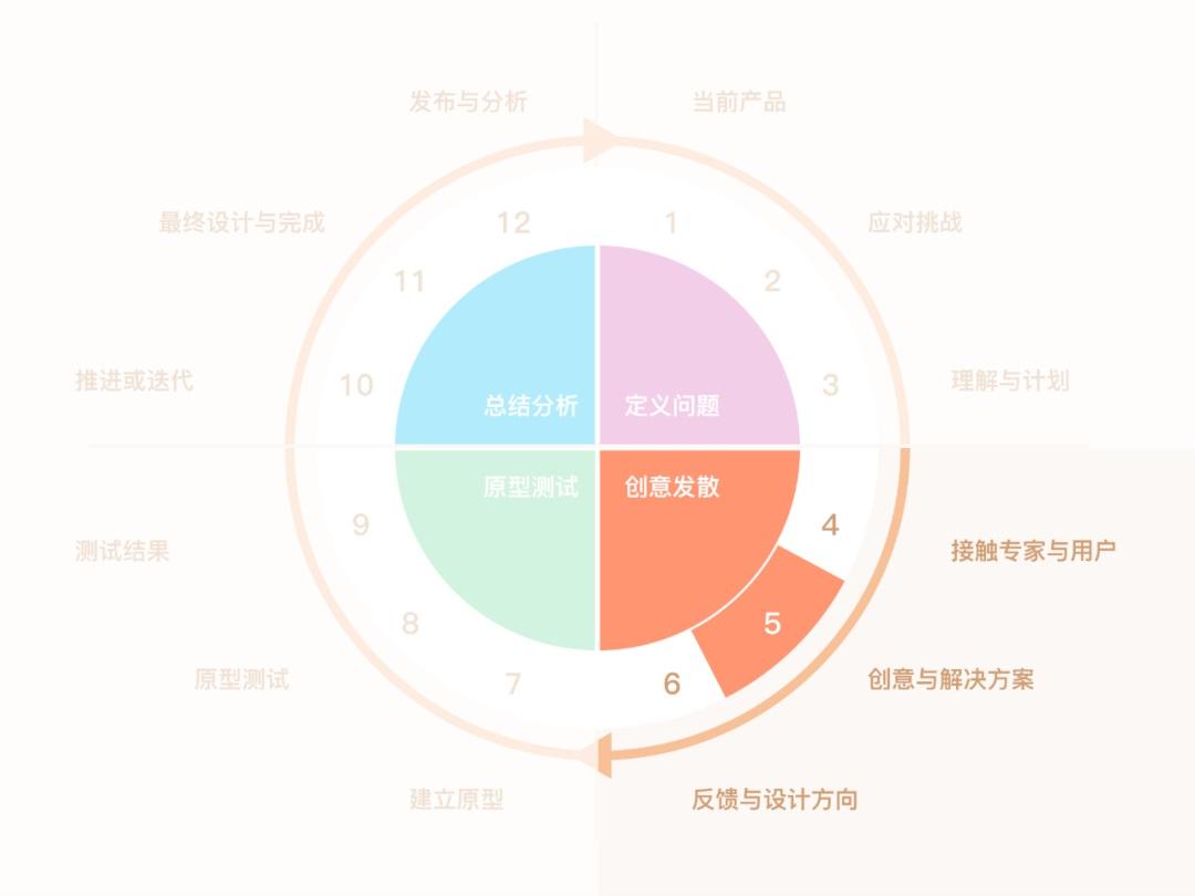 研究了1000多个案例,发现用户体验设计能细化为这 12 个步骤
