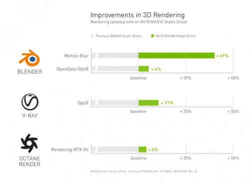NVIDIA Studio 带来光追和 AI 的 Adobe 3D 设计软件集,正式进入 3D 时代