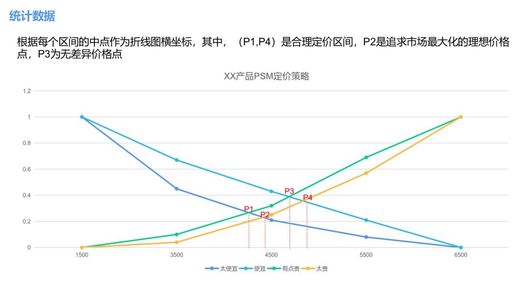 用KANO和PSM两大模型,帮你学会分析需求和产品定价