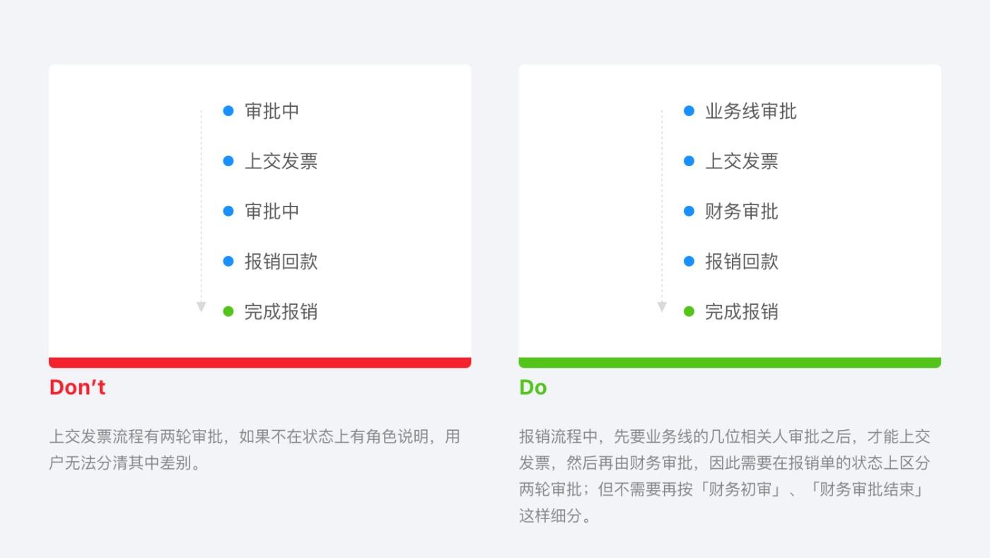 B 类产品细节设计指南(一):流程状态