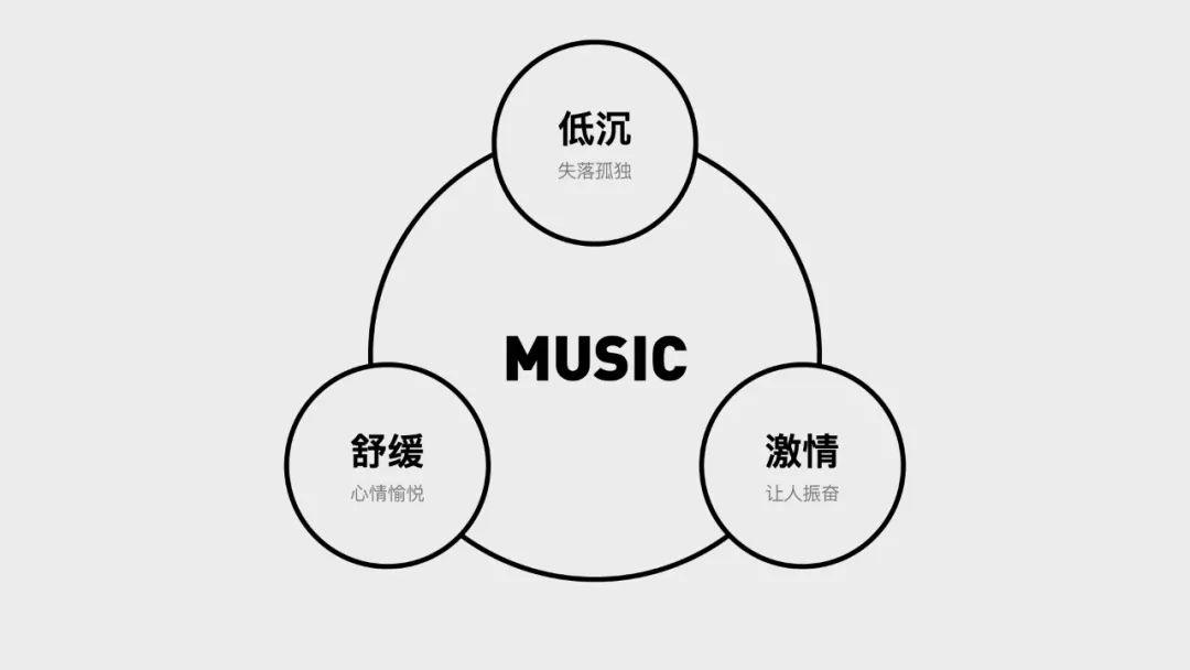 用设计讲好故事!腾讯 JOOX 2020听歌年榜设计总结