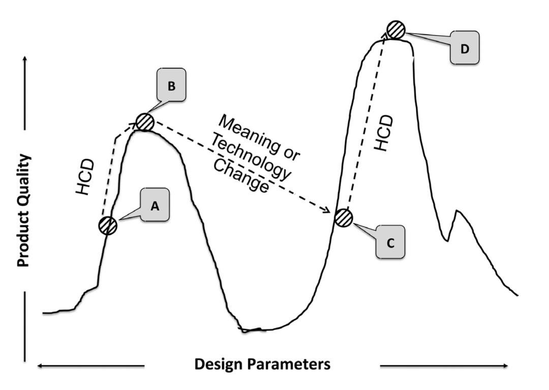 设计师如何做研究和创新?来看高级设计师的总结!