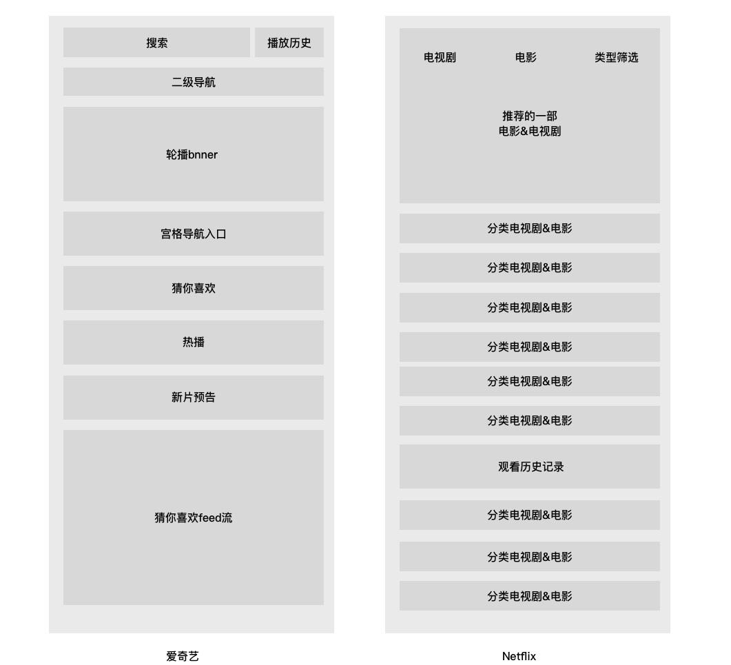 从爱奇艺和网飞首页流量分发设计,看中外产品差异
