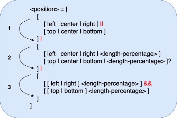 CSS为什么这么难学?一定是你的方法不对!