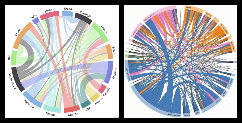 6种复杂的图表表现形式,这篇都梳理好了!