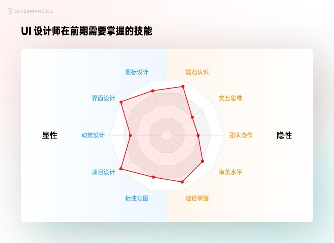 零基础 UI 入门(二):设计师的技能要求(附学前必备素材)
