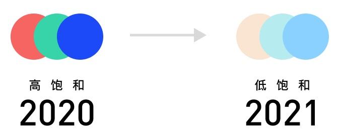 从五大方面,盘点2021年中UI/UX设计趋势