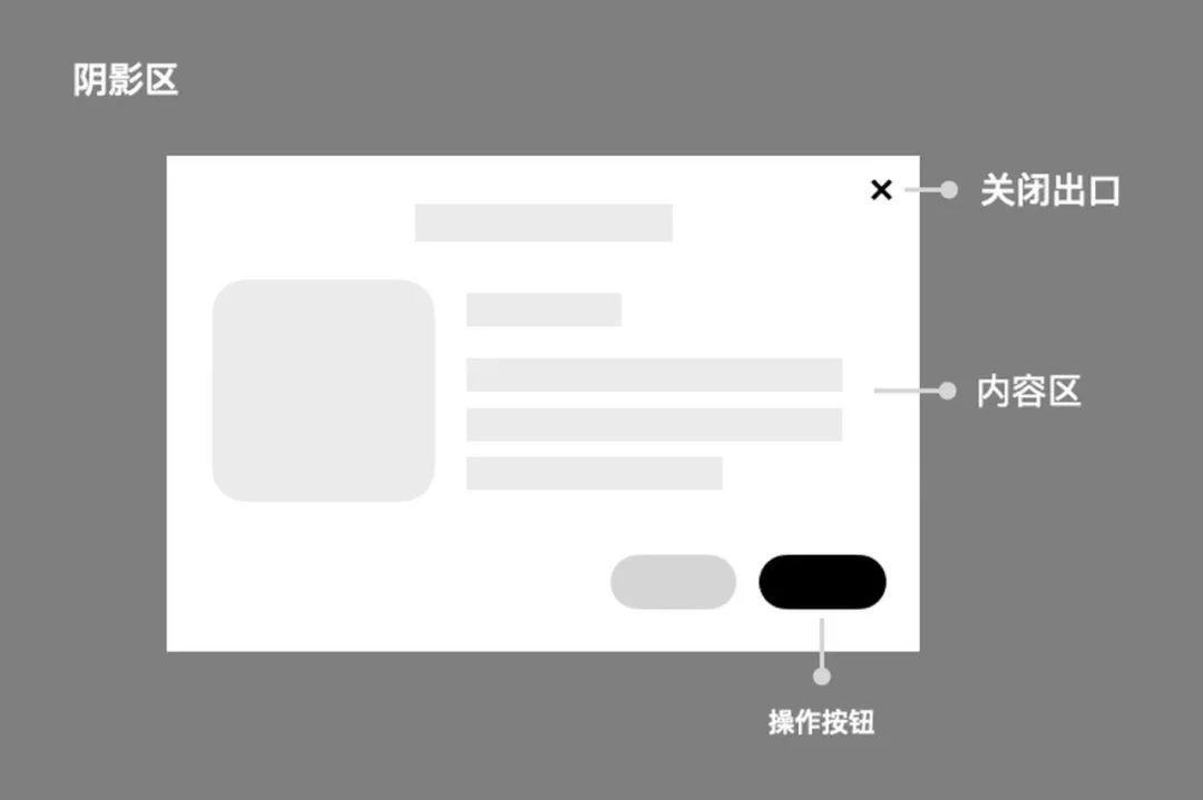腾讯出品!PC端弹窗设计五步决策法